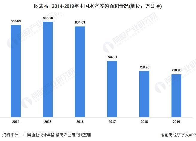 图表4:2014-2019年中国水产养殖面积环境(单元:万公顷)