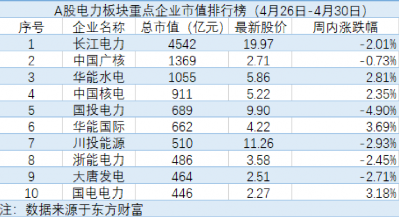 一号站平台天能股份市值蒸发近30亿 国投电力一季度净利润下降17.48%