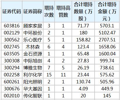 29股获高管增持 5股获增持金额超千万元