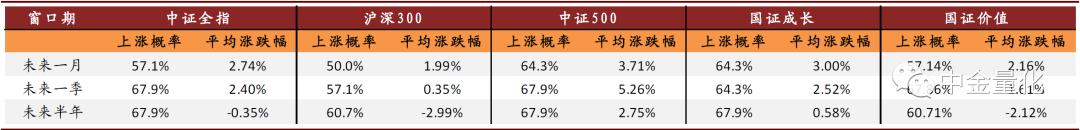 CICC:差异化调整市场出现后,未来市场将大概率反弹