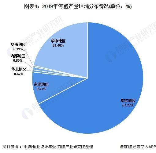 图表4:2019年河蟹产量区域漫衍环境(单元:%)