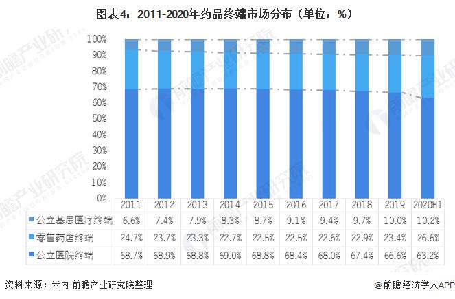 图表4:2011-2020年药品终端市场分布(单位:%)