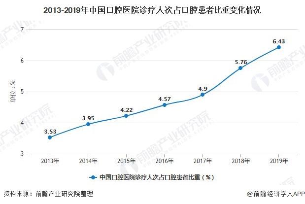 2013-2019年中国口腔医院诊疗人次占口腔患者比重变革环境