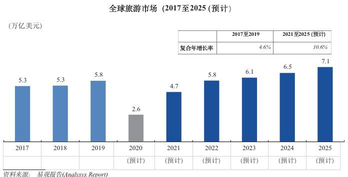 携程能否通过香港联交所的上市听证会在概念股回流的浪潮中突破市值?  _东方财富网