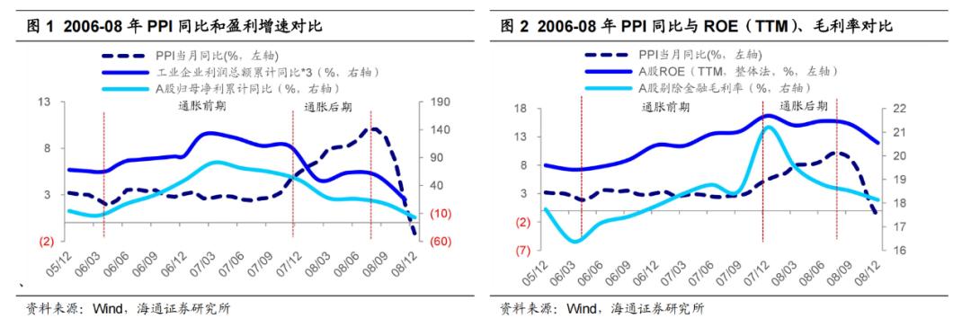 海通战略:通货膨胀初期,股市上涨