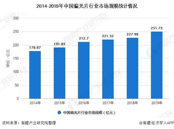 2014-2019年中国偏光片行业市场规模统计情况