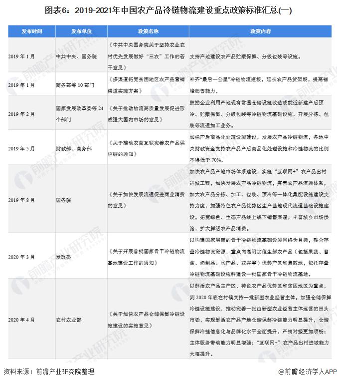 图表6:2019-2021年中国农产品冷链物流建设重点政策标准汇总(一)