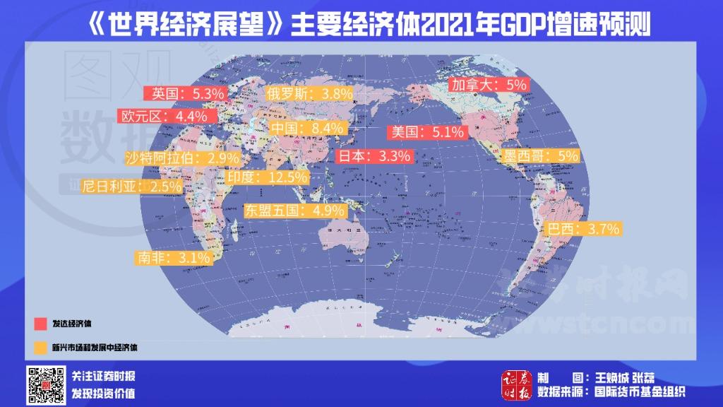 《世界经济展望》主要经济体2021年GDP增速预测。png
