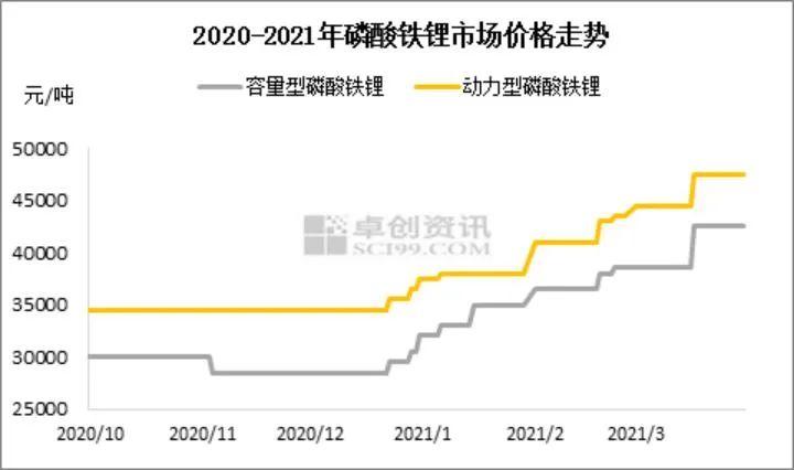 磷酸铁锂市场强势价格暴涨 上游碳酸锂价格翻倍折射强劲需求