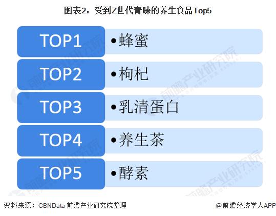 圖表2:受到Z世代青睞的養生食品Top5