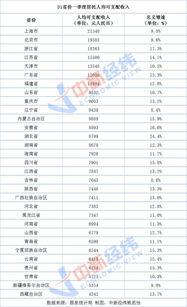 第一季度人均可支配收入排名:上海超均线2.8万