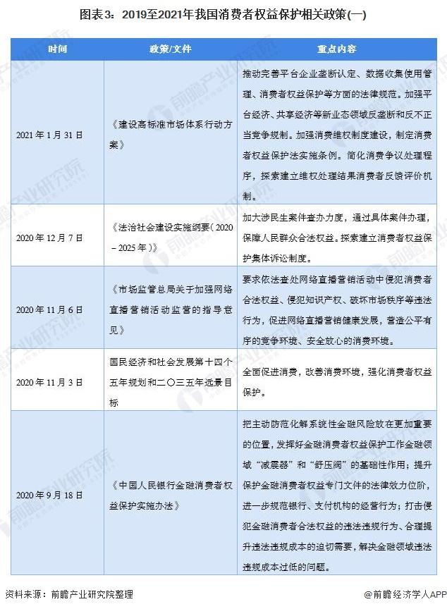 图外3:2019至2021年吾国消耗者权好珍惜有关政策(一)