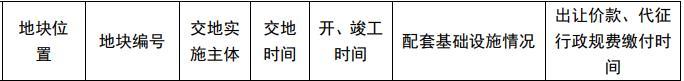苏州市41.17亿元出让4宗地块 招商蛇口、龙光各得一宗