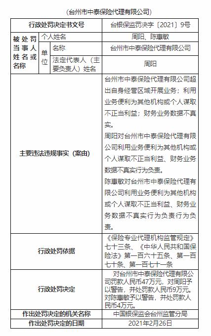 台州中泰保险代理有限公司因超出自身业务范围开展业务被罚款47万元