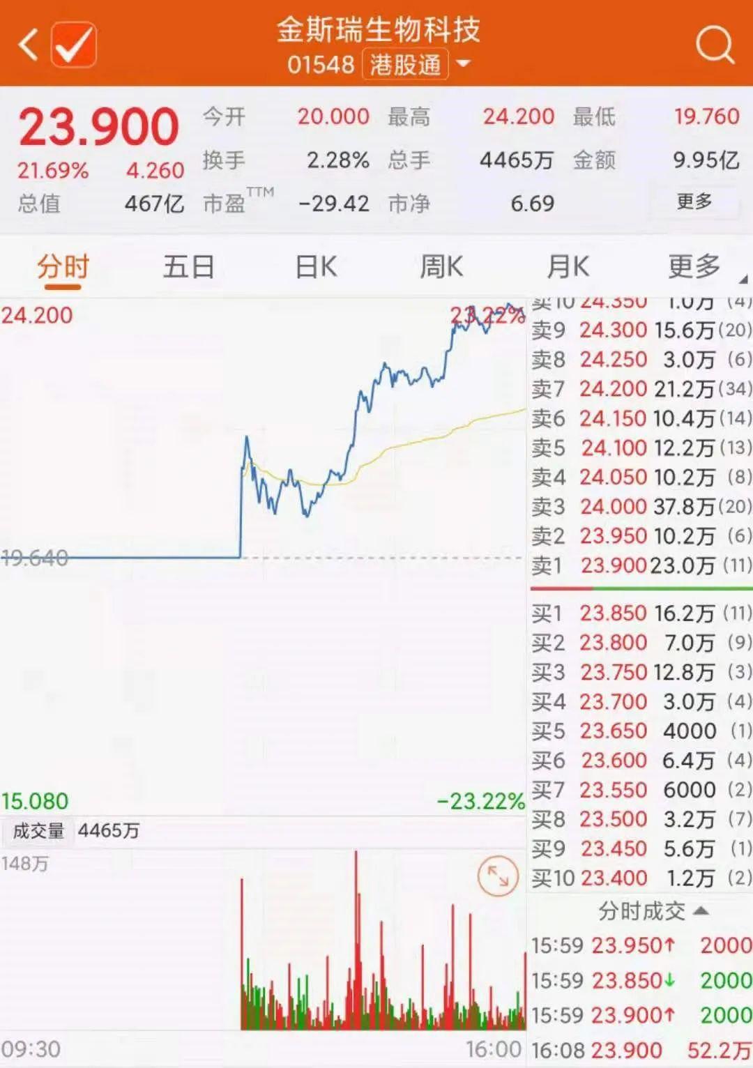 沐鸣2在线首页还是这个赛道 高瓴又出手了!豪掷80多亿 这家公司大涨超20%!