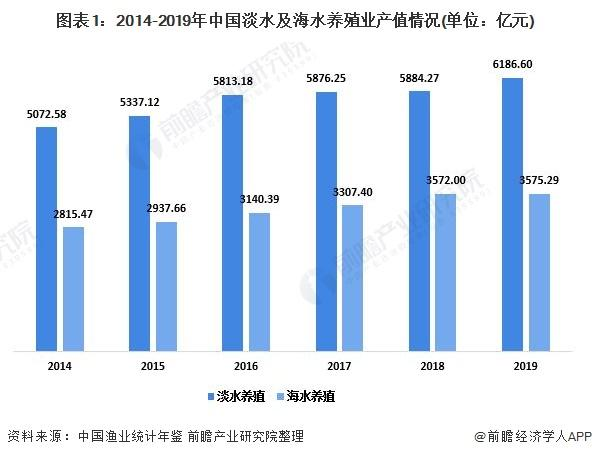 图表1:2014-2019年中国淡水及海水养殖业产值环境(单元:亿元)