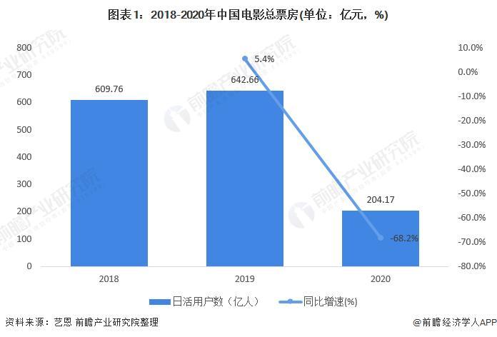 2020年中国电影行业市场现状与竞争格局分析 二三线城市票房占比近6成