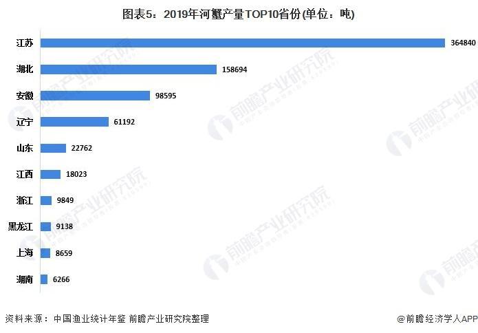 图表5:2019年河蟹产量TOP10省份(单元:吨)