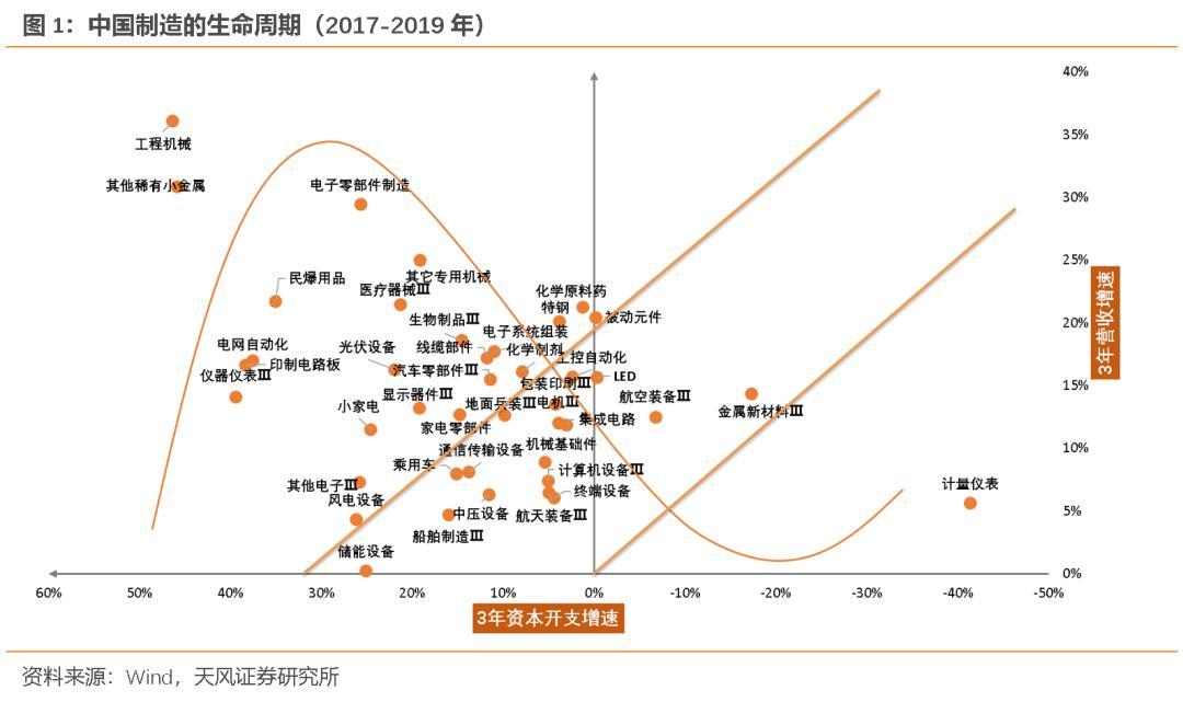 天风宏观宋薛涛:疫情过后,哪些行业趋势在加速?