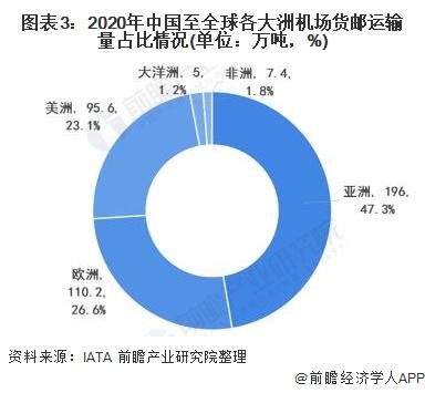 图表3:2020年中国至全球各大洲机场货邮运输量占比环境(单元:万吨,%)