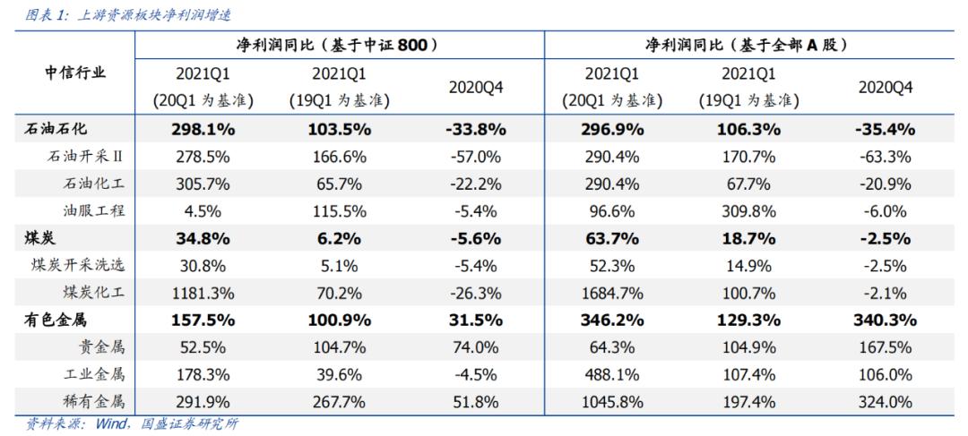 国盛策略:78个细分行业景气梳理与展望