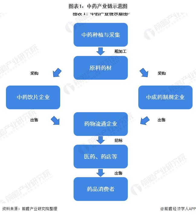 2021年中国中药行业产业链发展现状分析 下游终端需求旺盛