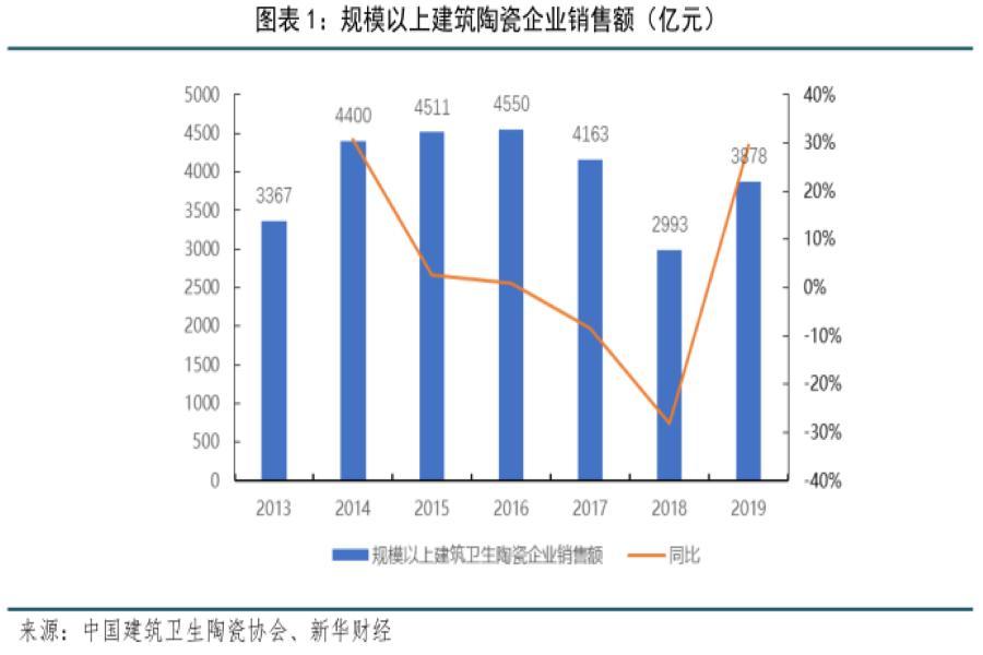 【新华财经调研报告】瓷砖行业集中度将提高,领先能力继续扩大