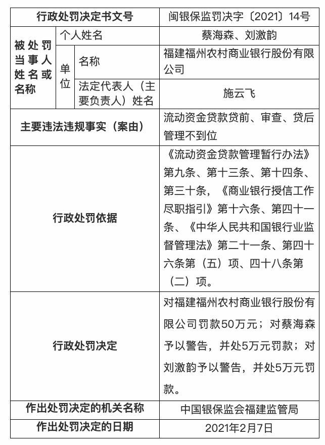 福建福州农村商业银行被罚款50万元:流动资金贷款贷前、贷中、贷后管理不到位