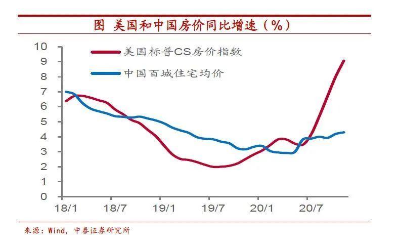 李迅雷:大宗商品涨价结束了吗?