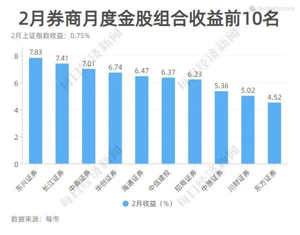 seo技术_这一板块又亮了!4月券商金股平均涨幅创年内新高 7大组合年内累计收益超10%插图6