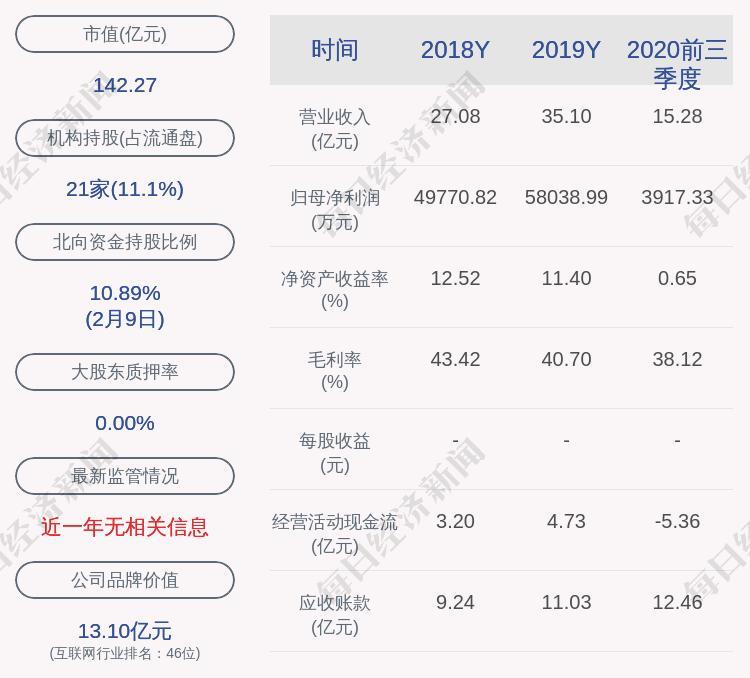 华宇软件:2020年净利润约2.96亿元,同比下降48.93%