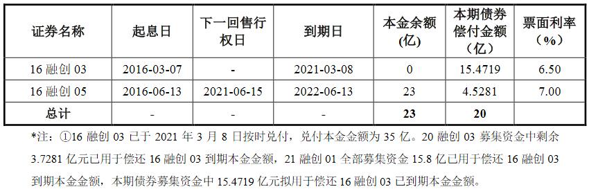 融创地产集团:20亿公司债票面利率确定为7.00%