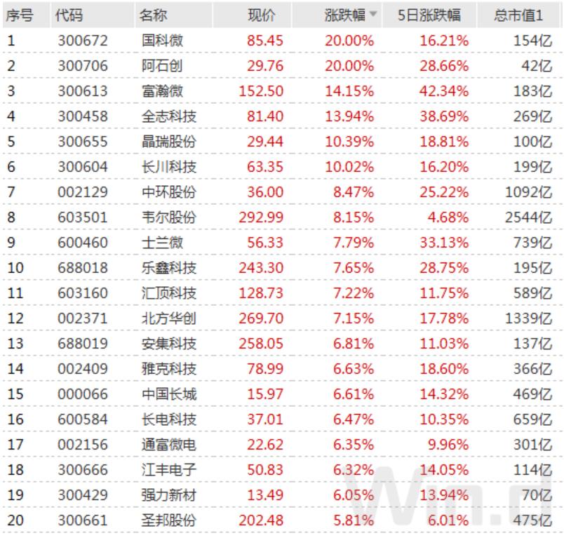 贵州茅台罕见六连跌 科技股却狂掀涨停潮