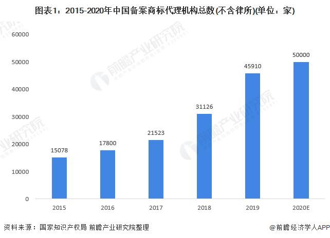 图表1:2015-2020年中国备案商标代理机构总数(不含律所)(单位:家)