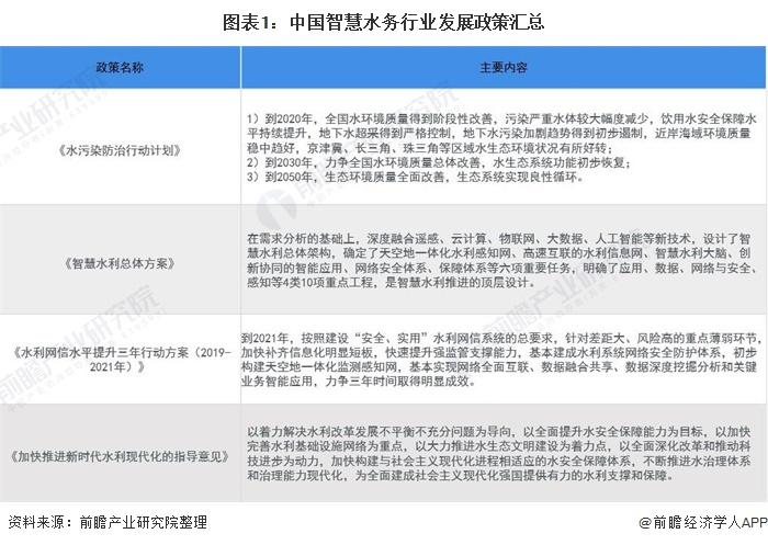 图表1:中国智慧水务行业发展政策汇总