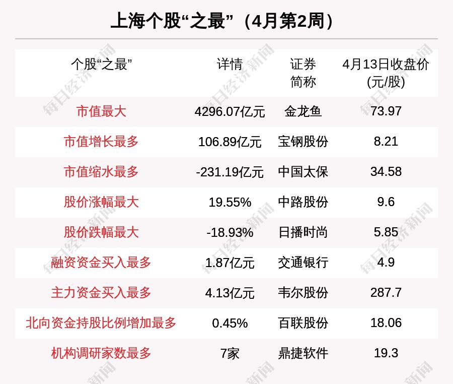 上海区域股市周刊:新增两家上市公司和七家机构对丁洁软件进行调查