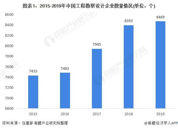 圖表1:2015-2019年中國工程勘察設計企業數量情況(單位:個)
