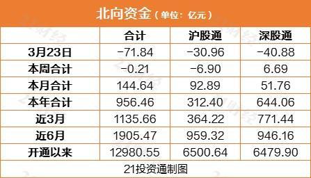 北向资金今日净卖出71.84亿元 逆市买入这些个股(名单)
