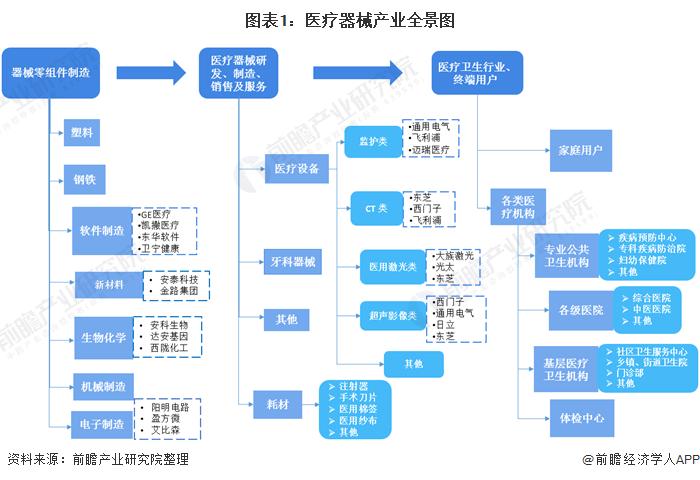 图表1:医疗器械产业全景图