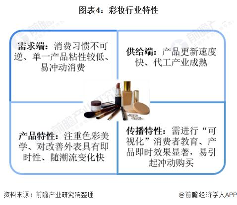 图表4:彩妆行业特征