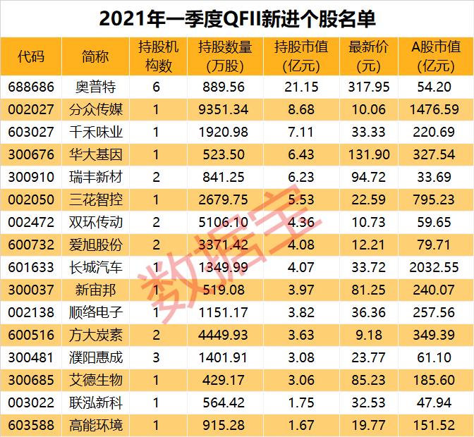 usdt交易所(www.payusdt.vip):QFII一季度凶猛补货 最高持仓市值超百亿(附股) 第2张
