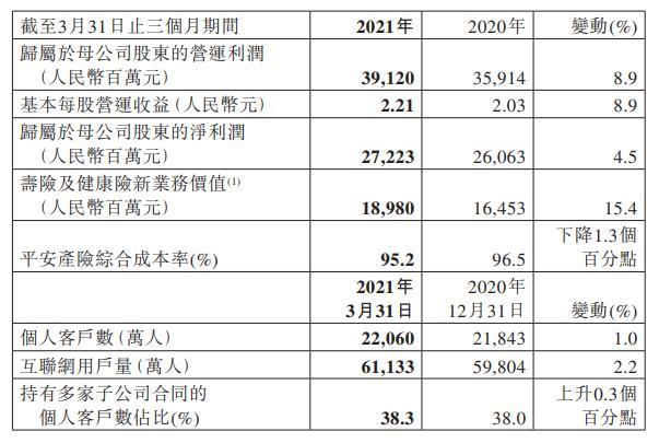 一号站平台中国平安:一季度净利润272.23亿 同比增长4.5%