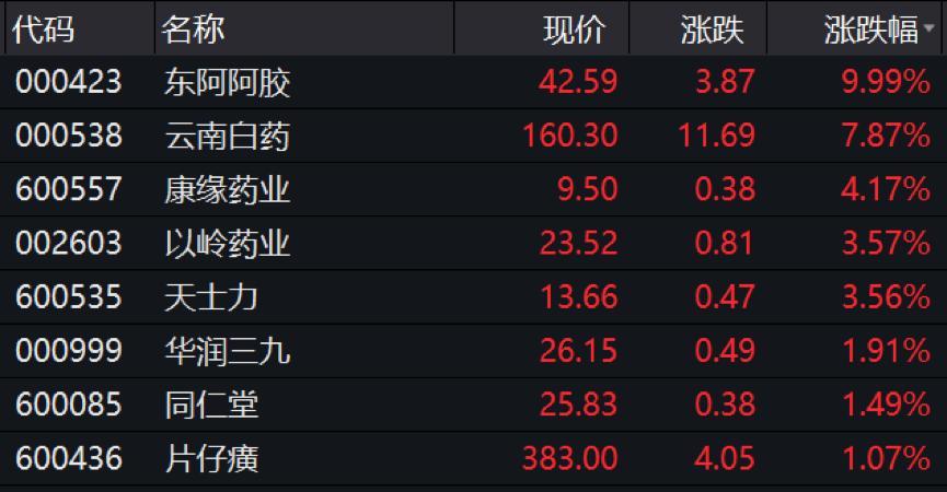 好消息是,整个中国医药行业都在飞,或者有20只优秀的概念股(有股票)被抛售