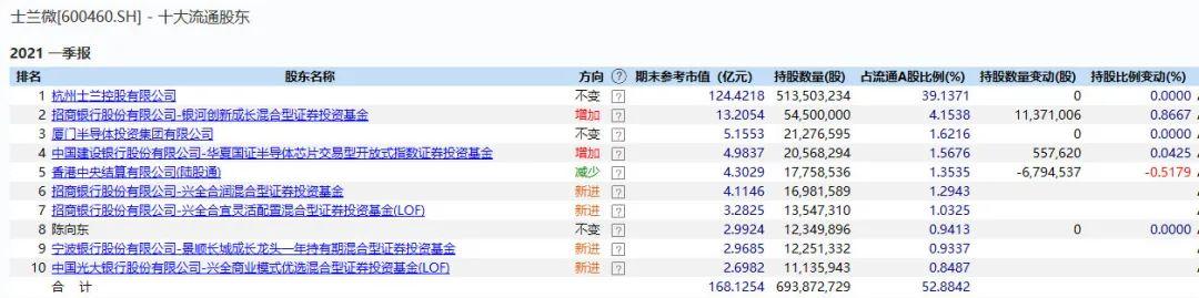 维诺seo团队_跌了一年 芯片尚有戏吗?不少大佬一季度已加仓 产业链高景气还将延续插图3