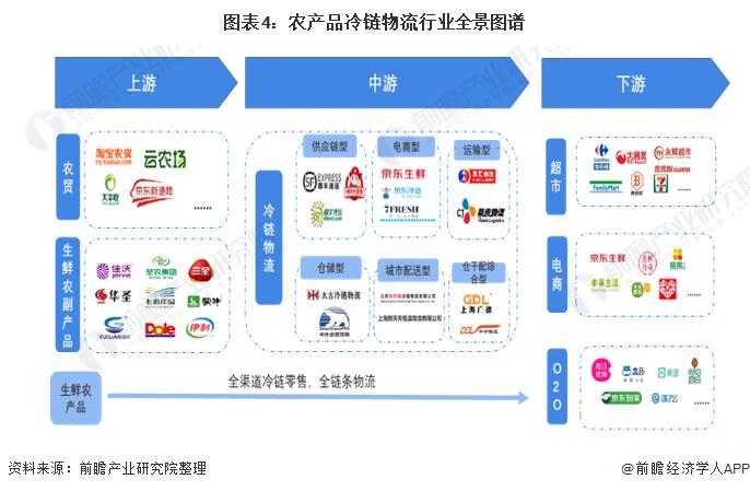 图表4:农产品冷链物流行业全景图谱