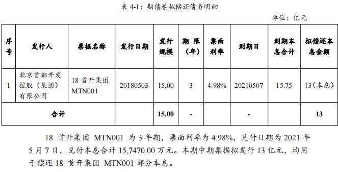 首开集团:成功发行13亿元中期票据,票面利率3.69%