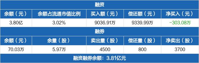 五矿发展:融资余额3.8亿元,较前一日下降0.79%