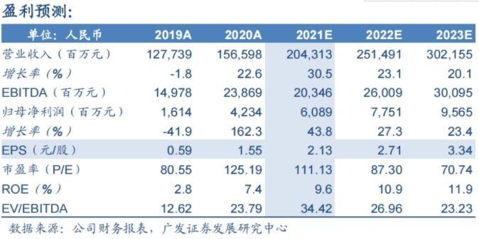 比亚迪AH股齐升 A股午后涨停创新高 机构称还能涨20%插图(2)