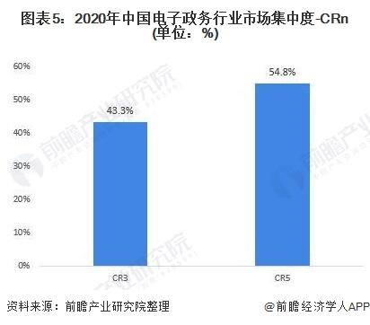 图表5:2020年中国电子政务行业市场集中度-CRn(单位:%)