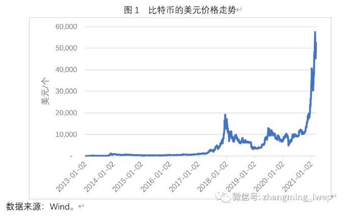 张明:比特币是风险资产还是避险资产?